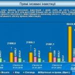 Около 5% иностранных инвестиций области сосредоточены в Южном